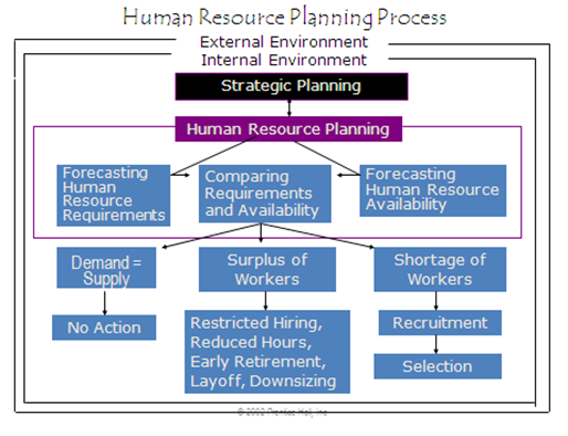 hrm planning Human resource planning also called manpower planning deals with the identifying the needs of the company for skills, knowledge and labour, and initiating programs and actions to satisfy those needs.